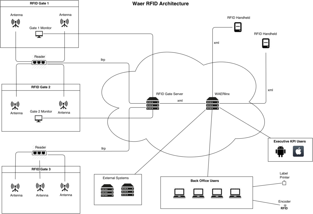 waer_rfid_architecture_diagram2 (1)
